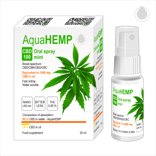 AquaHEMP CBD 100 Oral spray broad spectrum